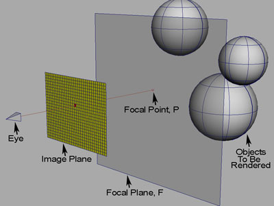 Focal point P is found by intersecting the current ray with focal plane F