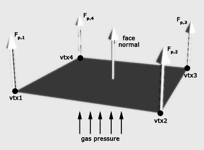 Direction of forces due to pressure acing on vertices of a quad