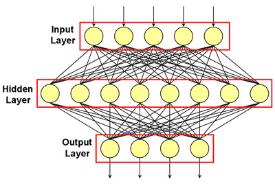 A three-layered neural network. Data flows from the input layer to the output layer through the hidden layer. The yellow circles represent neurons. The number of neurons used in the actual game has been reduced in this image.